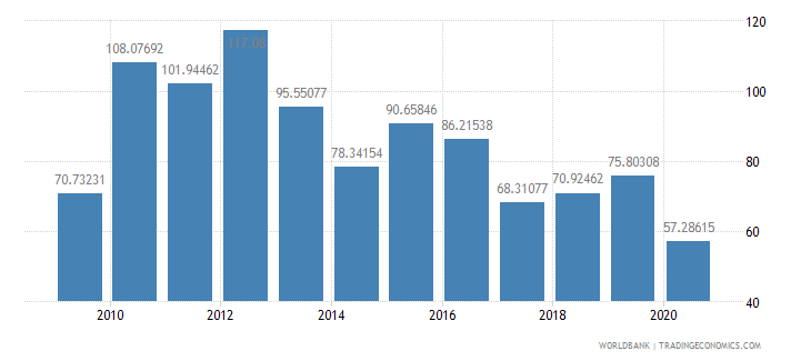 samoa export value index 2000  100 wb data