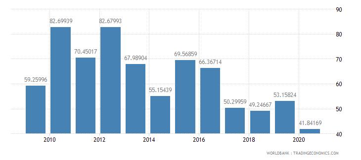 samoa export volume index 2000  100 wb data