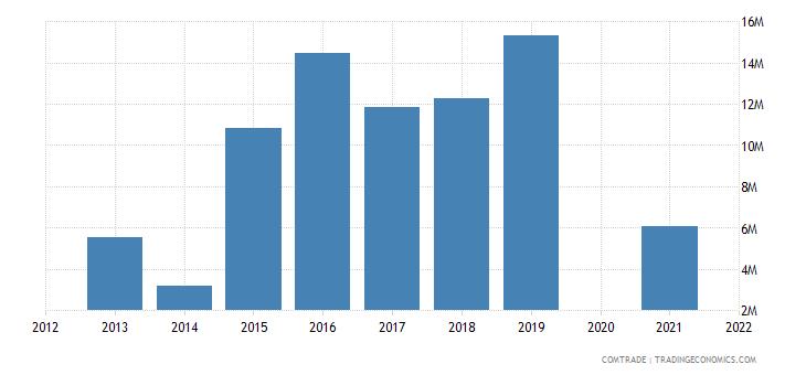 samoa exports american samoa