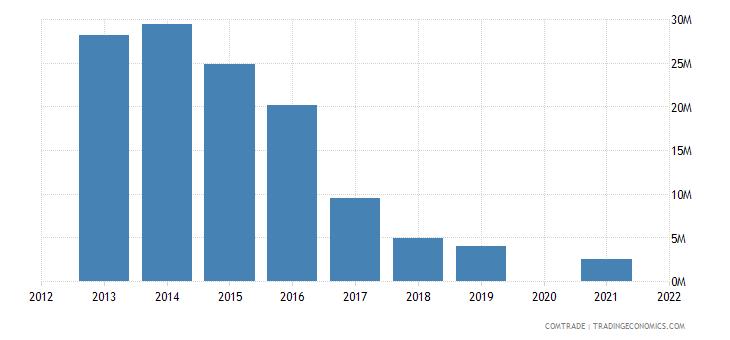samoa exports australia