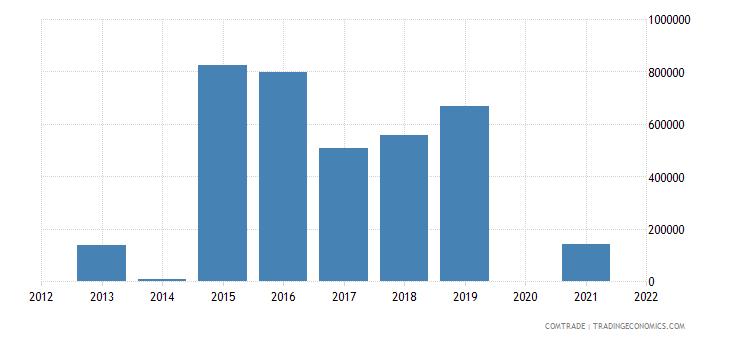 samoa exports china