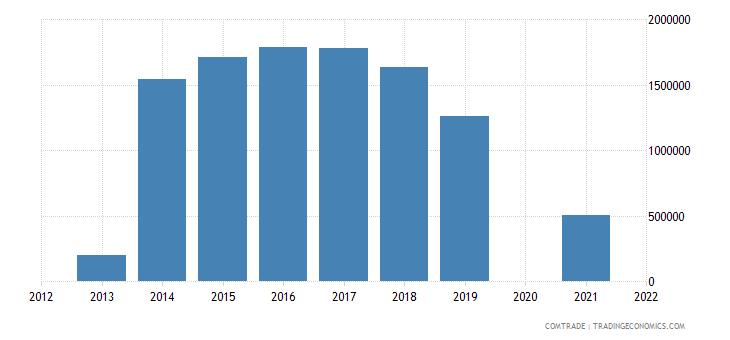 samoa exports fiji