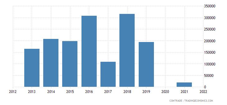 samoa exports germany