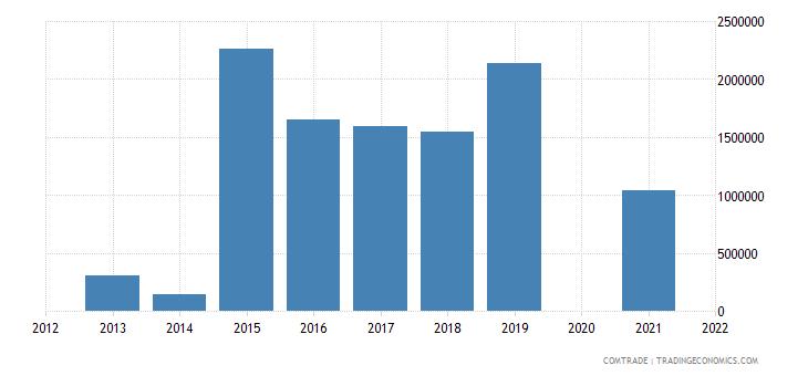 samoa exports japan