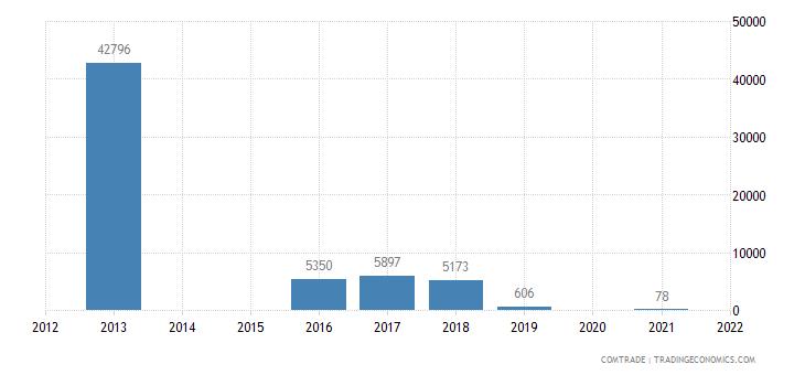 samoa exports kiribati