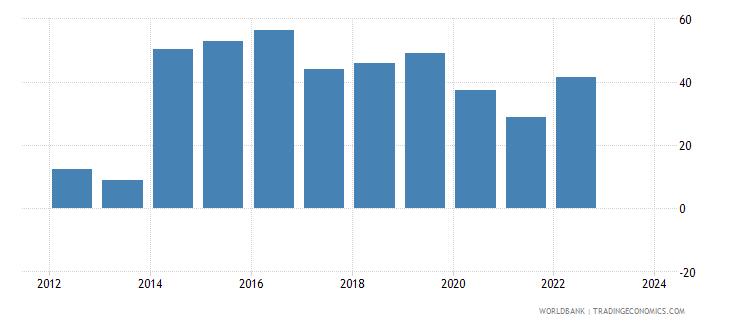 samoa exports merchandise customs current us$ millions wb data