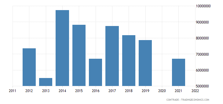 samoa exports new zealand