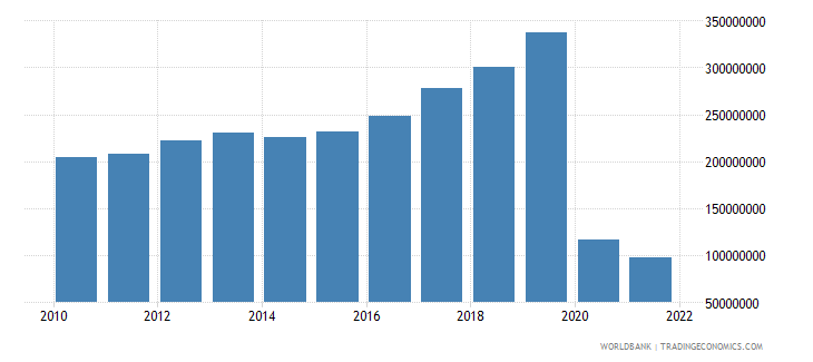 samoa exports of goods and services bop us dollar wb data