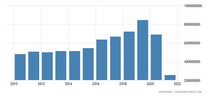 samoa exports of goods and services current lcu wb data