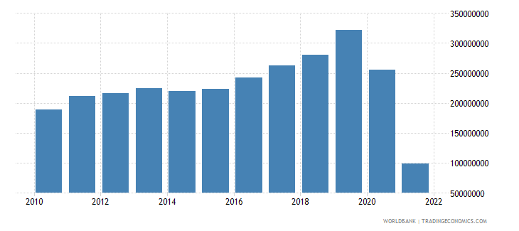 samoa exports of goods and services us dollar wb data