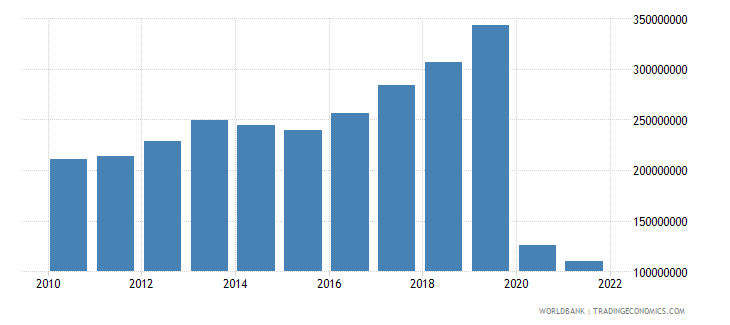 samoa exports of goods services and income bop us dollar wb data