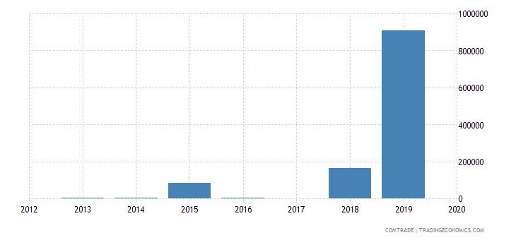 samoa exports thailand