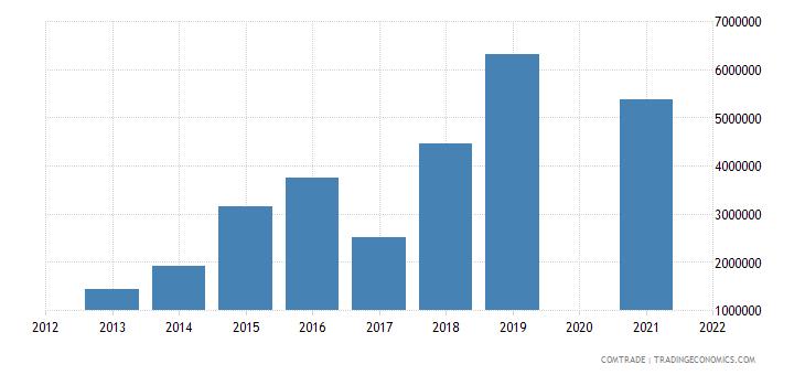 samoa exports united states