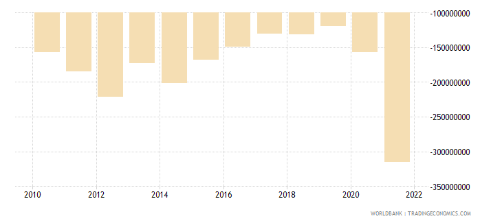 samoa external balance on goods and services us dollar wb data