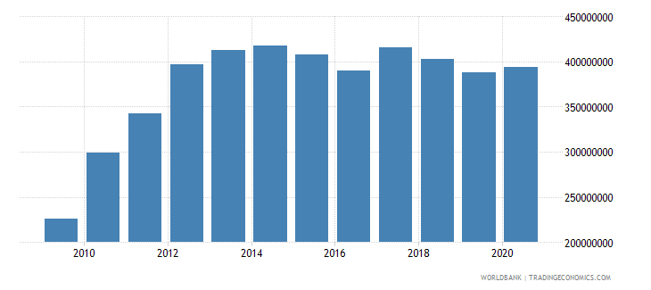 samoa external debt stocks long term dod us dollar wb data