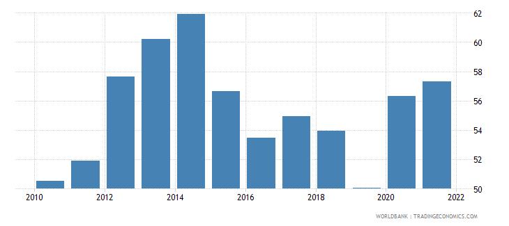 samoa external debt stocks percent of gni wb data