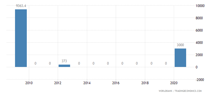 samoa external debt stocks short term dod us dollar wb data