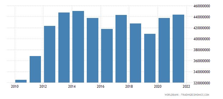 samoa external debt stocks total dod us dollar wb data