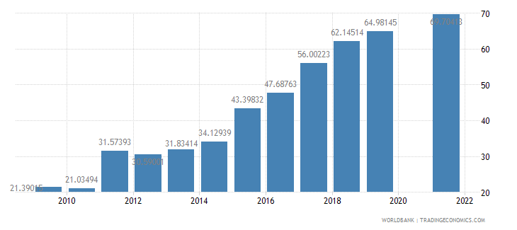 samoa food exports percent of merchandise exports wb data