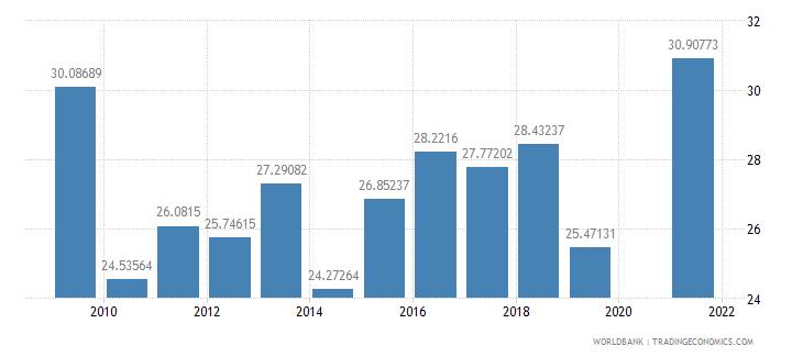 samoa food imports percent of merchandise imports wb data