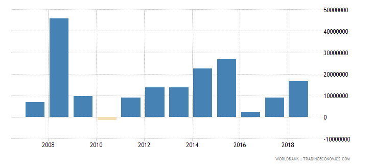 samoa foreign direct investment net inflows in reporting economy drs us dollar wb data