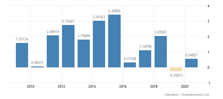samoa foreign direct investment net inflows percent of gdp wb data