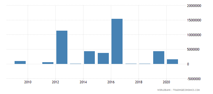 samoa foreign direct investment net outflows bop current us$ wb data