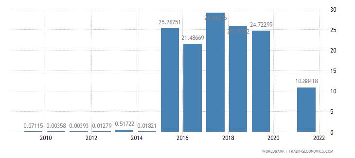 samoa fuel exports percent of merchandise exports wb data