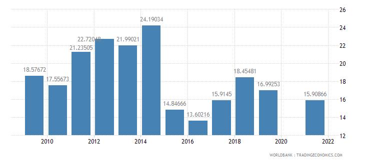 samoa fuel imports percent of merchandise imports wb data