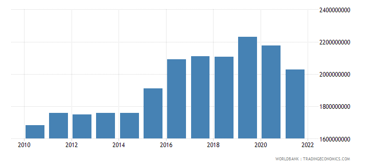 samoa gdp at market prices linked series current lcu wb data