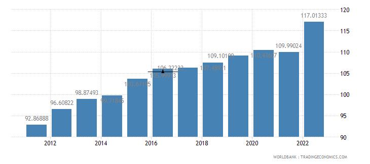 samoa gdp deflator base year varies by country wb data