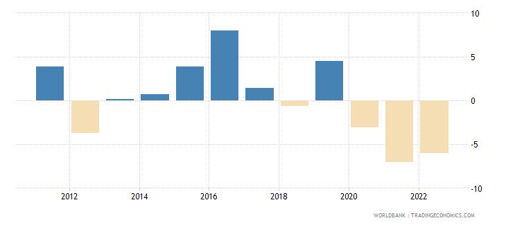 samoa gdp growth annual percent 2010 wb data