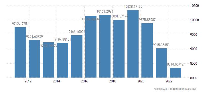 samoa gdp per capita constant lcu wb data