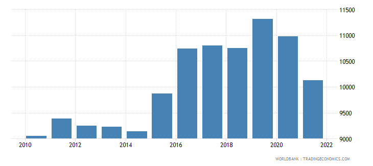 samoa gdp per capita current lcu wb data
