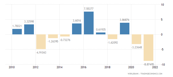 samoa gdp per capita growth annual percent wb data
