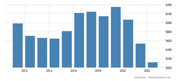 samoa gdp per capita ppp constant 2005 international dollar wb data