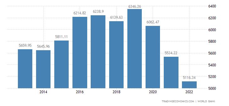 Samoa GDP Per Capita PPP