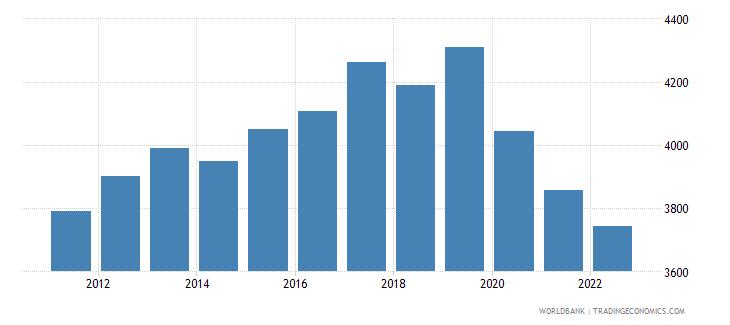 samoa gdp per capita us dollar wb data
