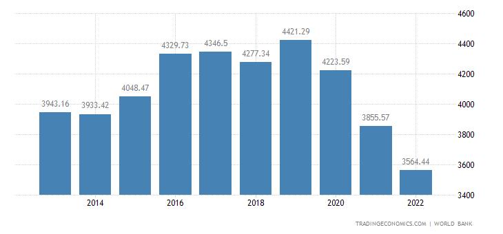 Samoa GDP per capita