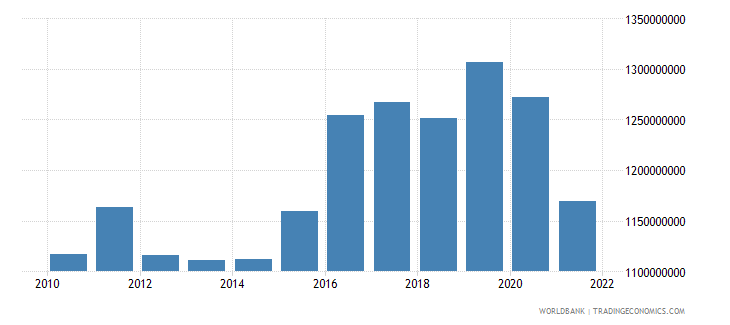 samoa gdp ppp constant 2005 international dollar wb data