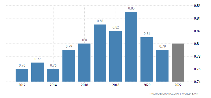 Samoa GDP