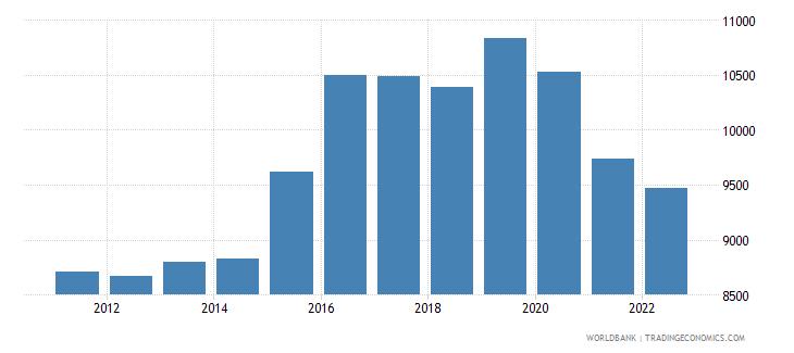 samoa gni per capita current lcu wb data