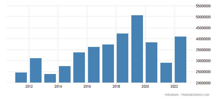 samoa goods exports bop us dollar wb data