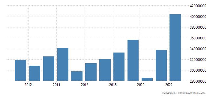 samoa goods imports bop us dollar wb data