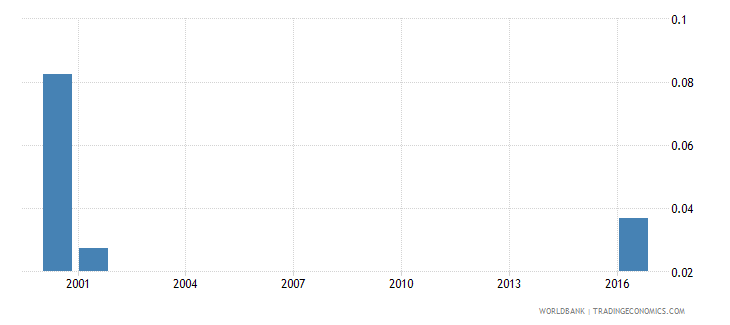 samoa government expenditure on pre primary education as percent of gdp percent wb data