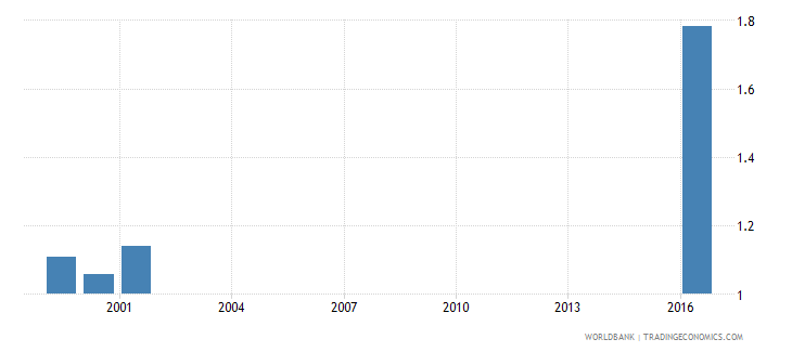 samoa government expenditure on secondary education as percent of gdp percent wb data