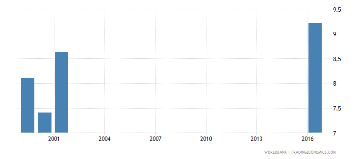 samoa government expenditure per lower secondary student as percent of gdp per capita percent wb data