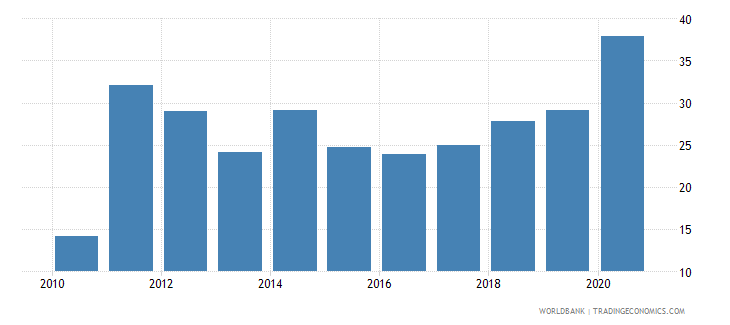samoa grants and other revenue percent of revenue wb data