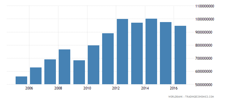 samoa gross national expenditure current us$ wb data