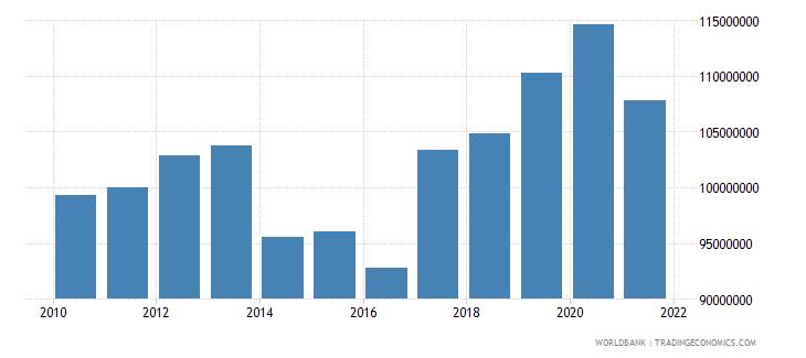 samoa ibrd loans and ida credits dod us dollar wb data